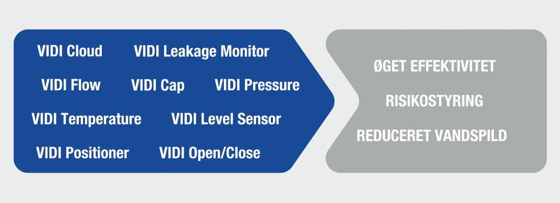 Mindre vandspild, øget effektivitet og bedre risikostyring med VIDI-enheder fra AVK Smart Water