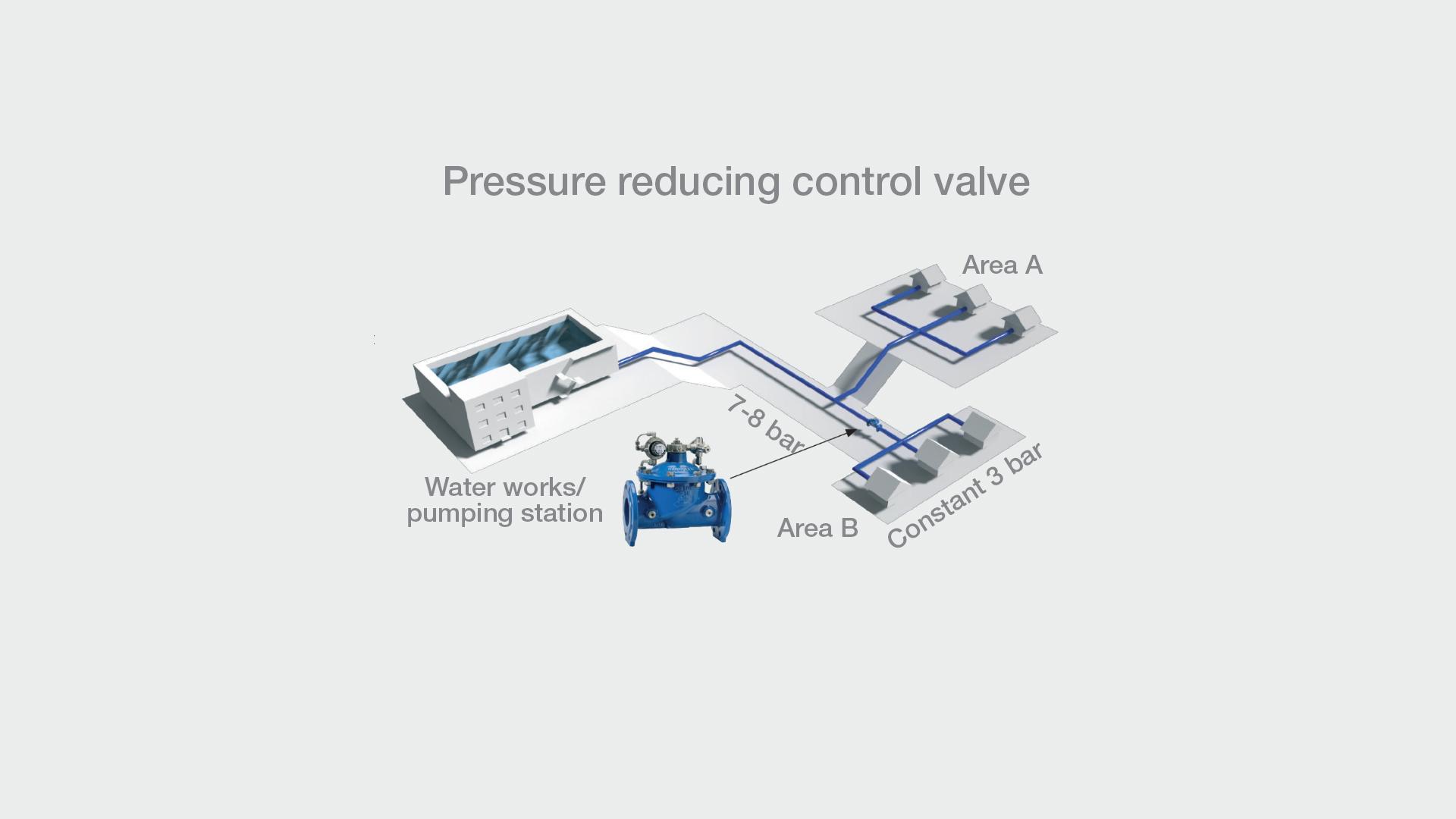 Illustration af AVK trykreducerende reguleringsventiler
