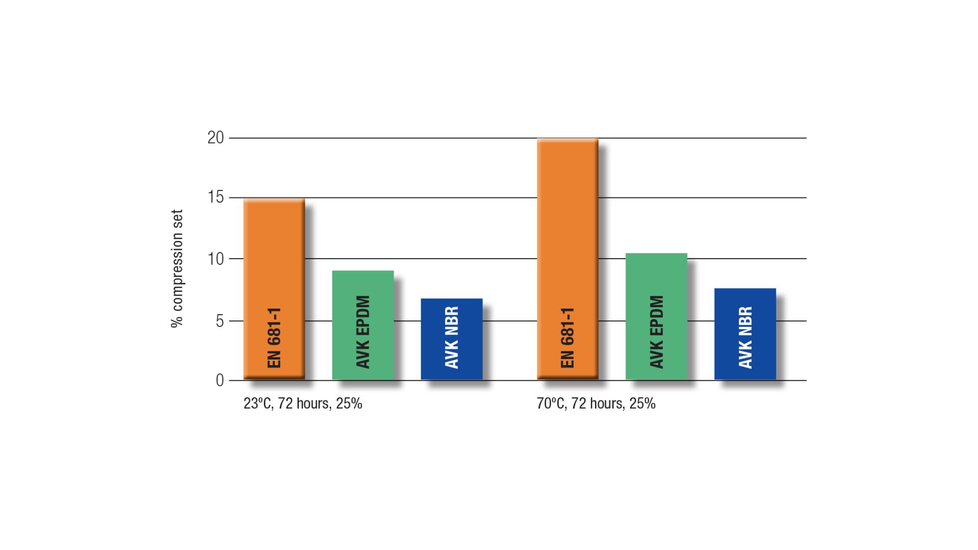 Kompressionsevne for AVK-EPDM og -NBR