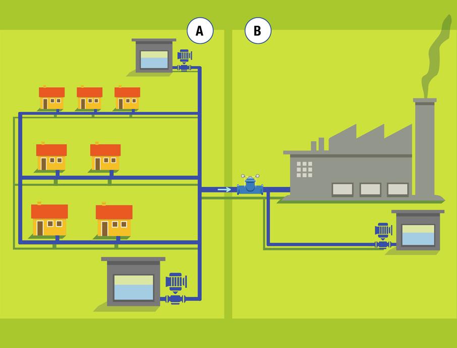AVK reguleringsventiler har mange forskellige anvendelsesmuligheder