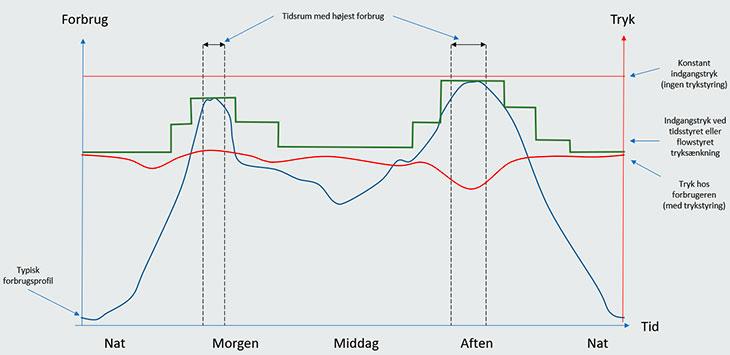 Sådan skaber du et stabilt tryk i vandledningen